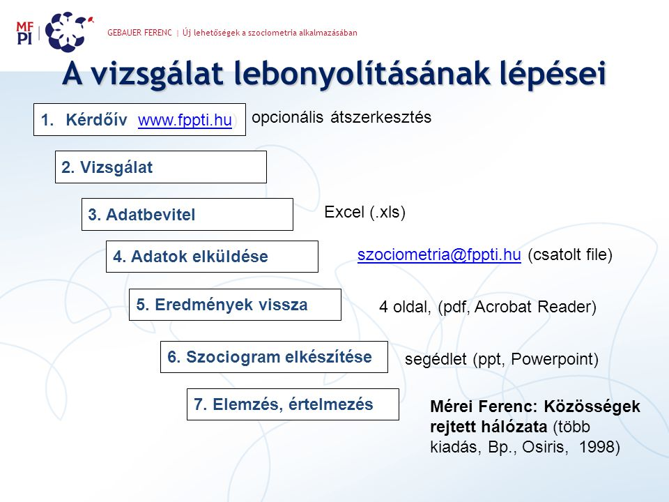 GEBAUER FERENC | Új lehetőségek a szociometria alkalmazásában A vizsgálat lebonyolításának lépései 1.Kérdőív (www.fppti.hu)www.fppti.hu 2. Vizsgálat 3