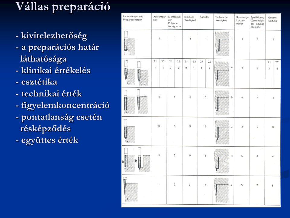 Vállas preparáció - kivitelezhetőség - a preparációs határ láthatósága - klinikai értékelés - esztétika - technikai érték - figyelemkoncentráció - pon