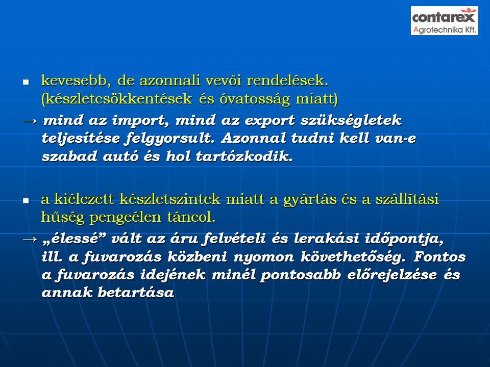 kevesebb, de azonnali vevői rendelések. (készletcsökkentések és óvatosság miatt) → mind az import, mind az export szükségletek teljesítése felgyorsu