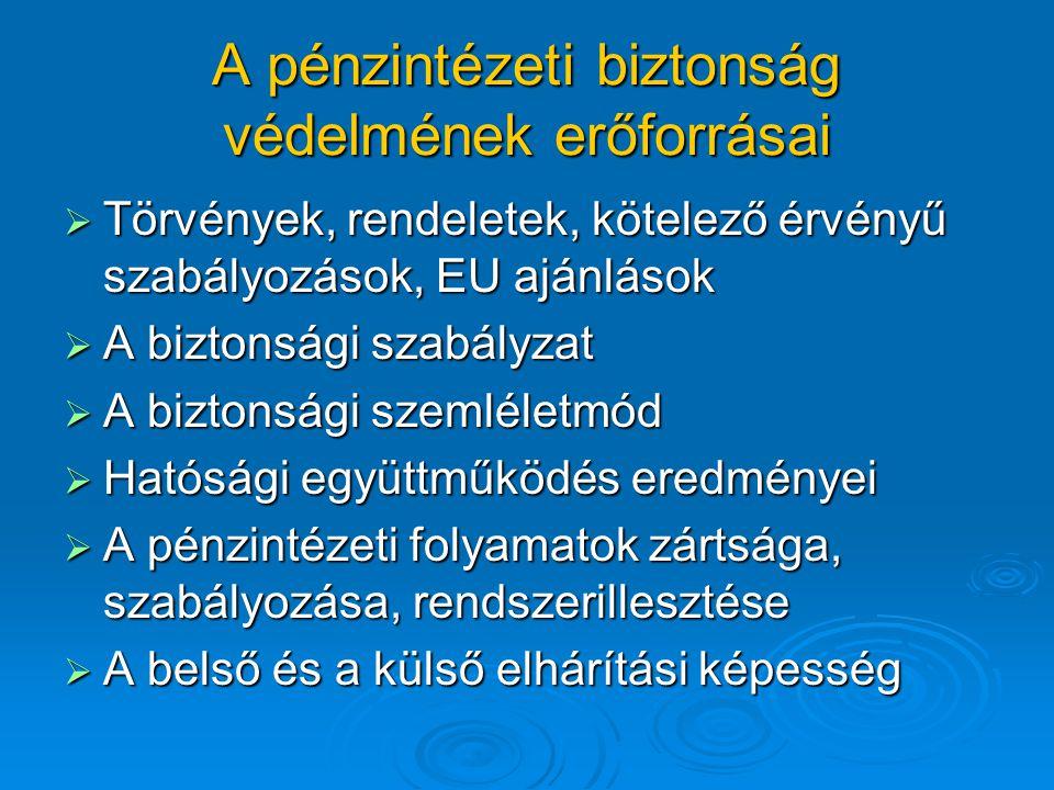 A pénzintézeti biztonság védelmének erőforrásai  Törvények, rendeletek, kötelező érvényű szabályozások, EU ajánlások  A biztonsági szabályzat  A bi