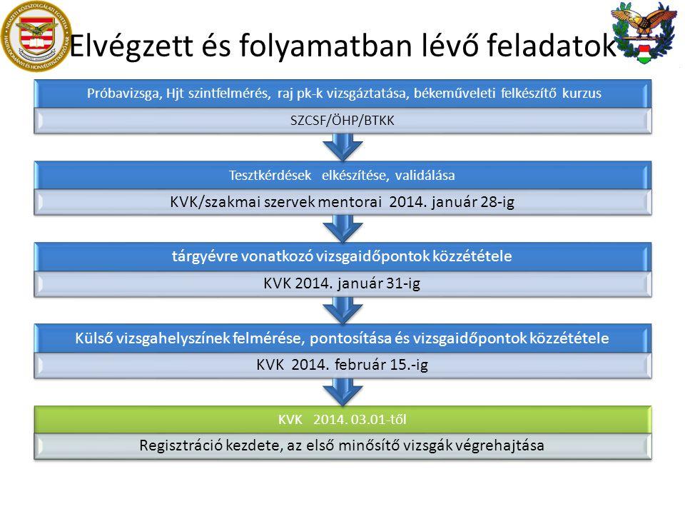 Elvégzett és folyamatban lévő feladatok KVK 2014. 03.01-től Regisztráció kezdete, az első minősítő vizsgák végrehajtása Külső vizsgahelyszínek felméré