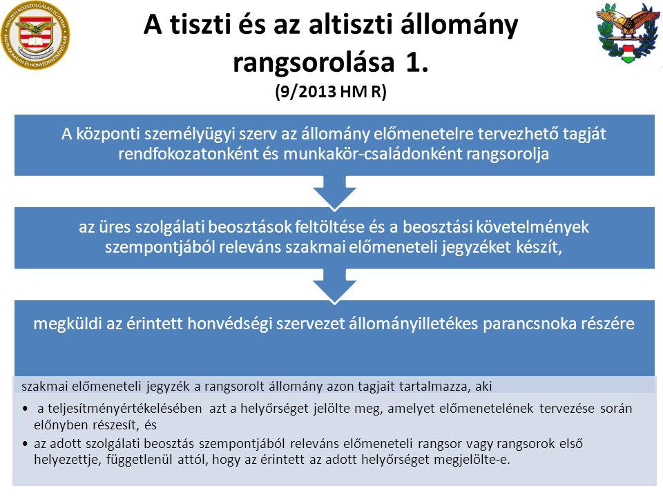 A tiszti és az altiszti állomány rangsorolása 1. (9/2013 HM R) megküldi az érintett honvédségi szervezet állományilletékes parancsnoka részére szakmai