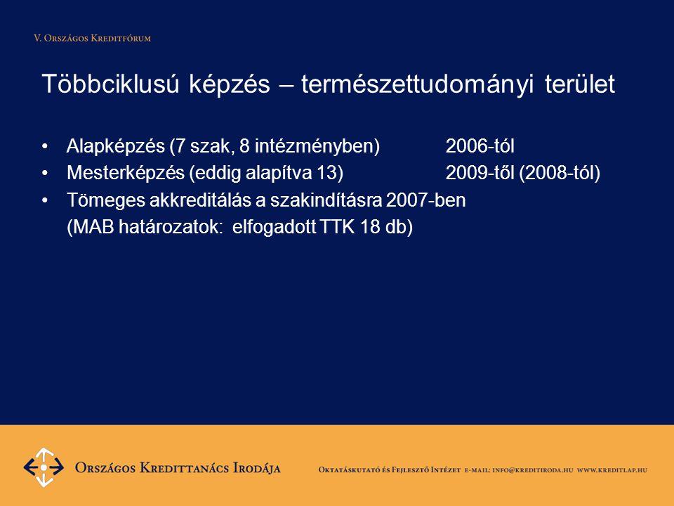 Többciklusú képzés – természettudományi terület •Alapképzés (7 szak, 8 intézményben) 2006-tól •Mesterképzés (eddig alapítva 13) 2009-től (2008-tól) •T
