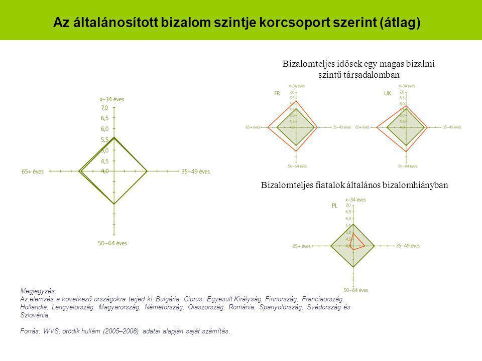 Az általánosított bizalom szintje korcsoport szerint (átlag) Megjegyzés: Az elemzés a következő országokra terjed ki: Bulgária, Ciprus, Egyesült Királyság, Finnország, Franciaország, Hollandia, Lengyelország, Magyarország, Németország, Olaszország, Románia, Spanyolország, Svédország és Szlovénia.