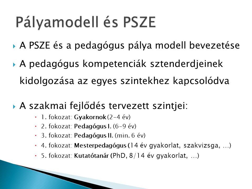  A PSZE és a pedagógus pálya modell bevezetése  A pedagógus kompetenciák sztenderdjeinek kidolgozása az egyes szintekhez kapcsolódva  A szakmai fej
