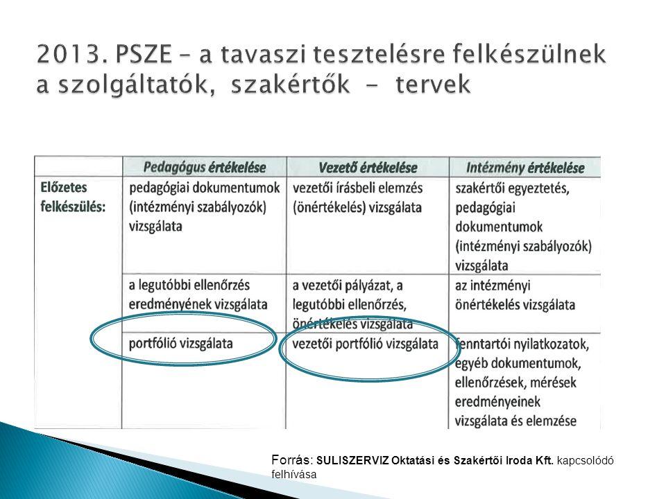 Forrás: SULISZERVIZ Oktatási és Szakértői Iroda Kft. kapcsolódó felhívása