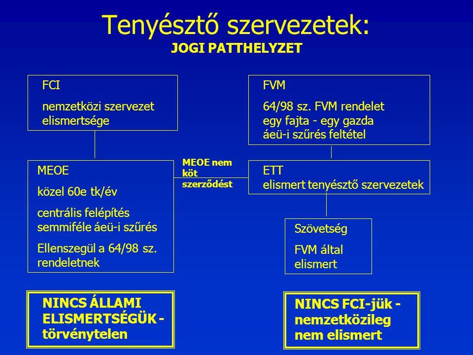Tenyésztő szervezetek: JOGI PATTHELYZET FCI nemzetközi szervezet elismertsége MEOE közel 60e tk/év centrális felépítés semmiféle áeü-i szűrés Ellensze