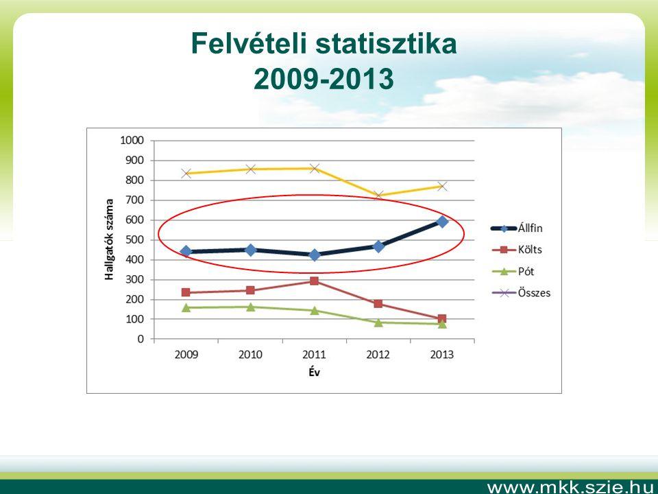 Felvételi statisztika 2009-2013