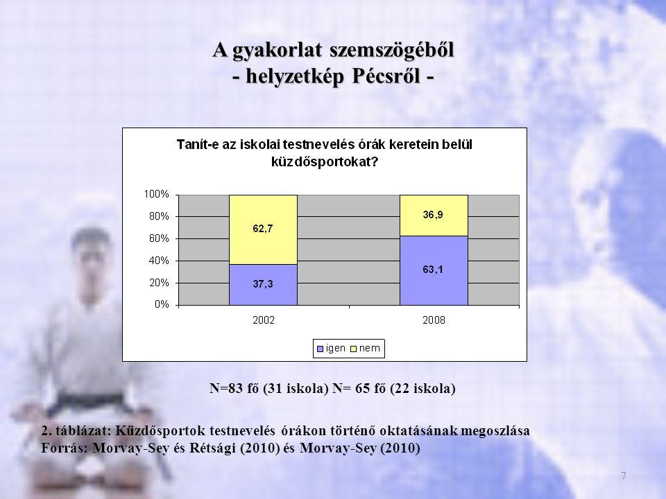 7 A gyakorlat szemszögéből - helyzetkép Pécsről - 7 2. táblázat: Küzdősportok testnevelés órákon történő oktatásának megoszlása Forrás: Morvay-Sey és