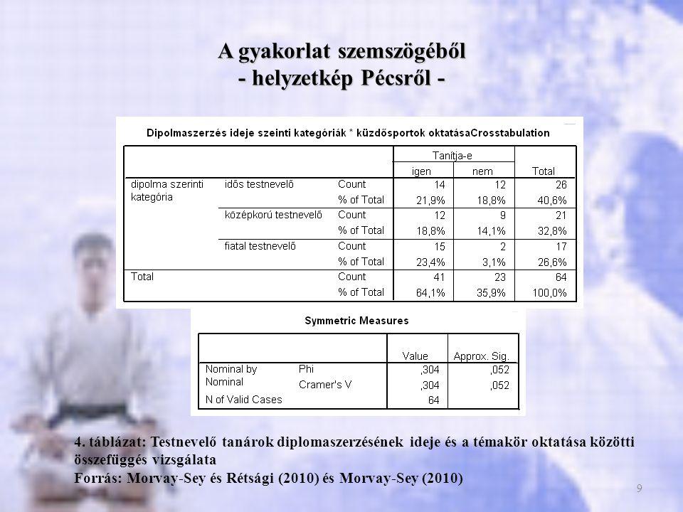 9 A gyakorlat szemszögéből - helyzetkép Pécsről - 4. táblázat: Testnevelő tanárok diplomaszerzésének ideje és a témakör oktatása közötti összefüggés v