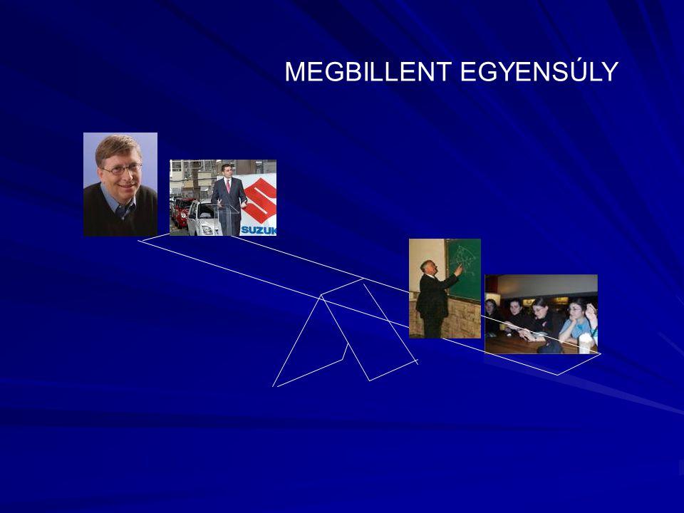 MEGBILLENT EGYENSÚLY