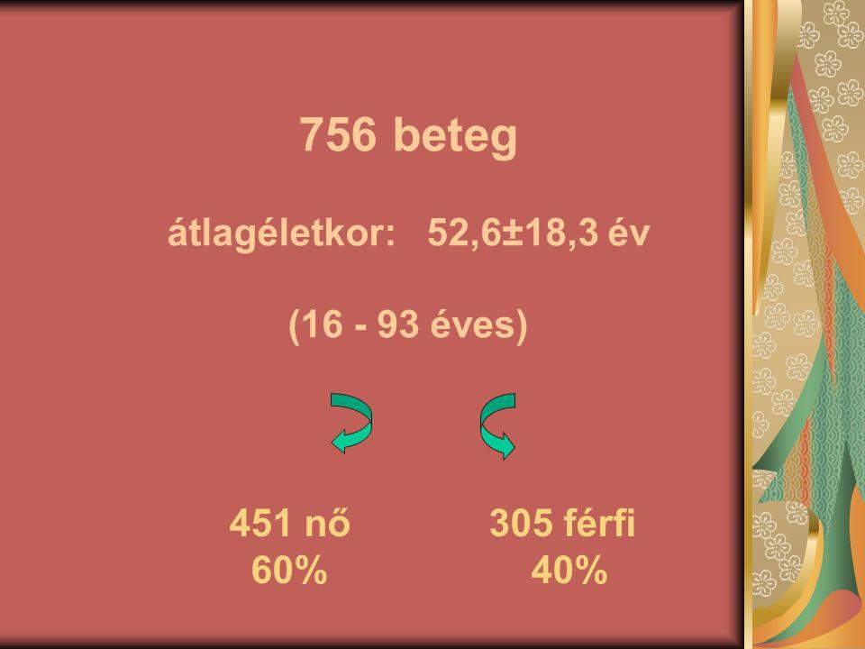 756 beteg átlagéletkor:52,6±18,3 év (16 - 93 éves) 451 nő 305 férfi 60% 40%