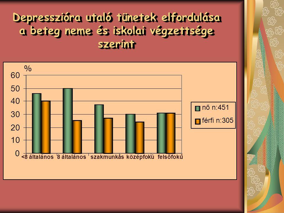 Depresszióra utaló tünetek elfordulása a beteg neme és iskolai végzettsége szerint 0 10 20 30 40 50 60 nő n:451 férfi n:305 <8 általános8 általánossza