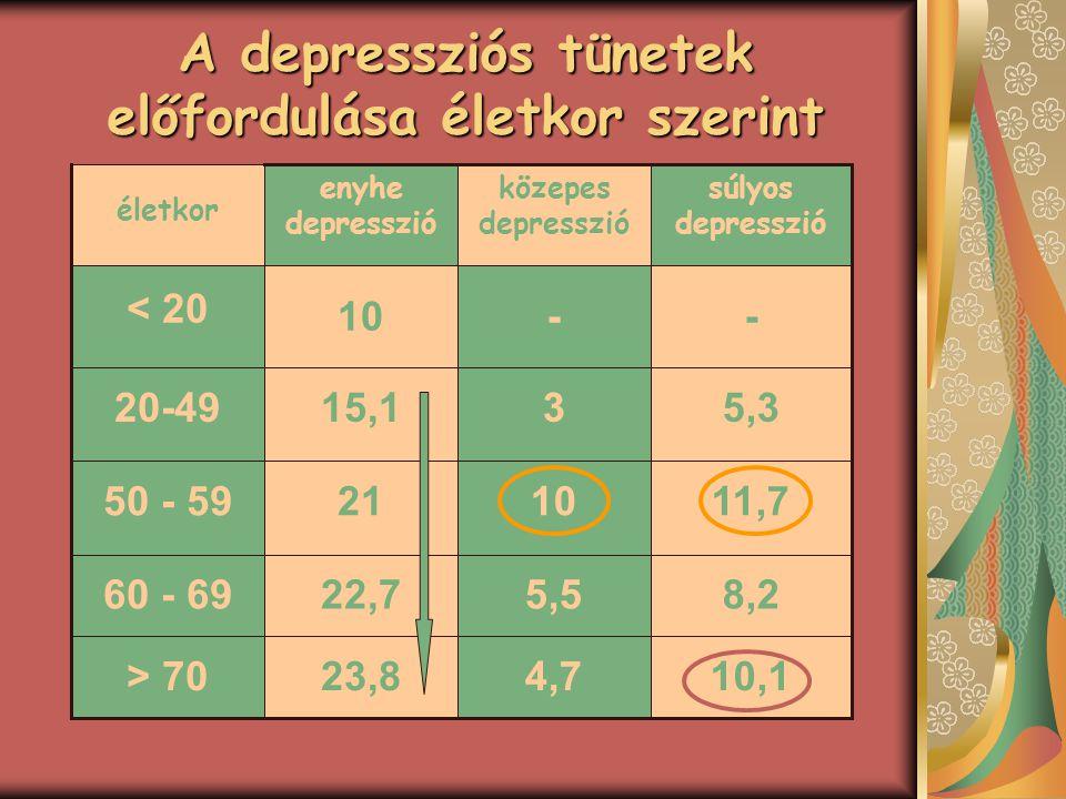 A depressziós tünetek előfordulása életkor szerint 5,3315,120-49 10,14,723,8> 70 8,25,522,760 - 69 11,7102150 - 59 --10 < 20 súlyos depresszió közepes