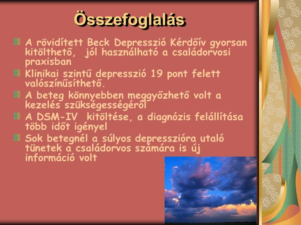 A rövidített Beck Depresszió Kérdőív gyorsan kitölthető, jól használható a családorvosi praxisban Klinikai szintű depresszió 19 pont felett valószínűs