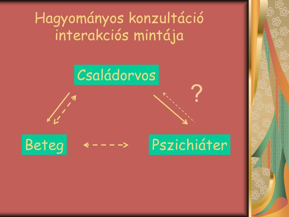 Hagyományos konzultáció interakciós mintája Családorvos BetegPszichiáter ?