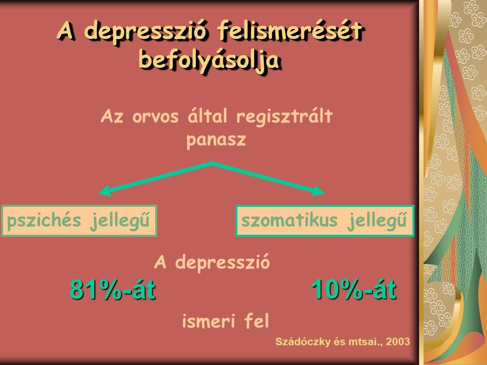 A depresszió felismerését befolyásolja Az orvos által regisztrált panasz pszichés jellegűszomatikus jellegű A depresszió ismeri fel 81%-át 10%-át Szád