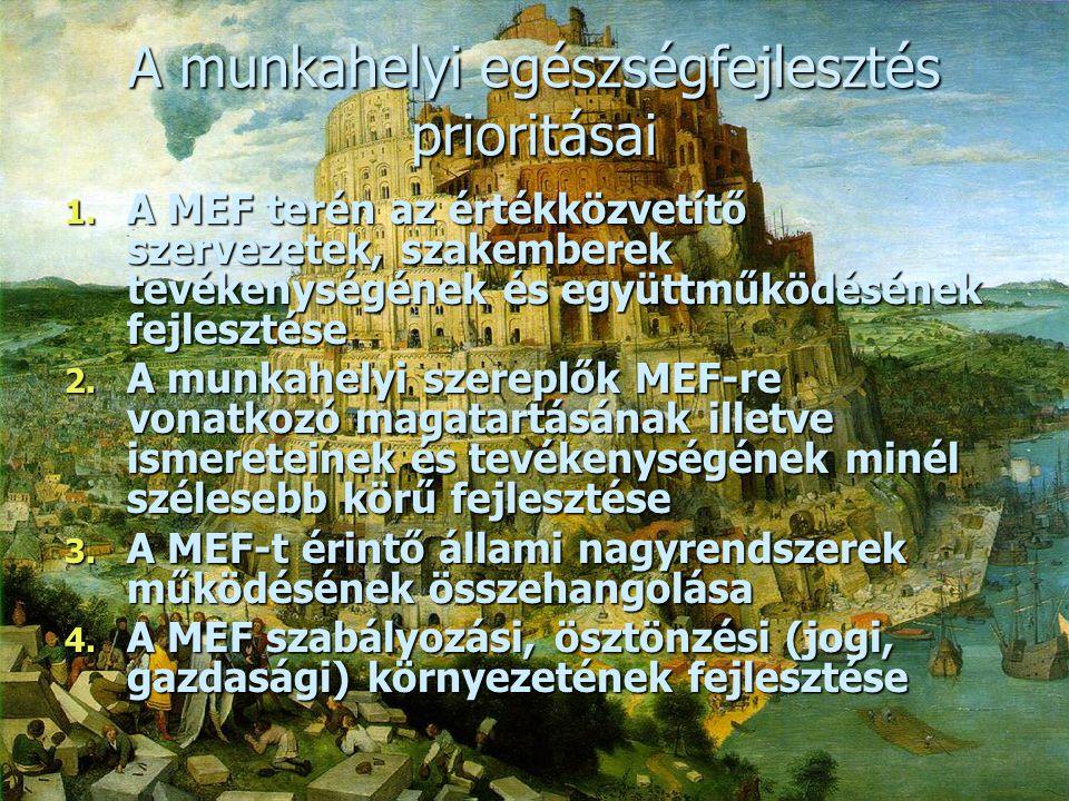 A munkahelyi egészségfejlesztés prioritásai  Főprioritás: A munkahelyi egészségfejlesztés magyarországi eredményességének folyamatos fejlesztése a munkavégző képesség tartós megőrzése érdekében