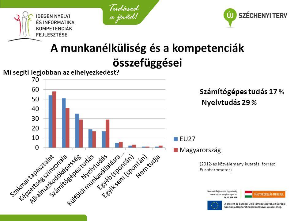 A munkanélküliség és a kompetenciák összefüggései (2012-es közvélemény kutatás, forrás: Eurobarometer) Mi segíti legjobban az elhelyezkedést? Számítóg