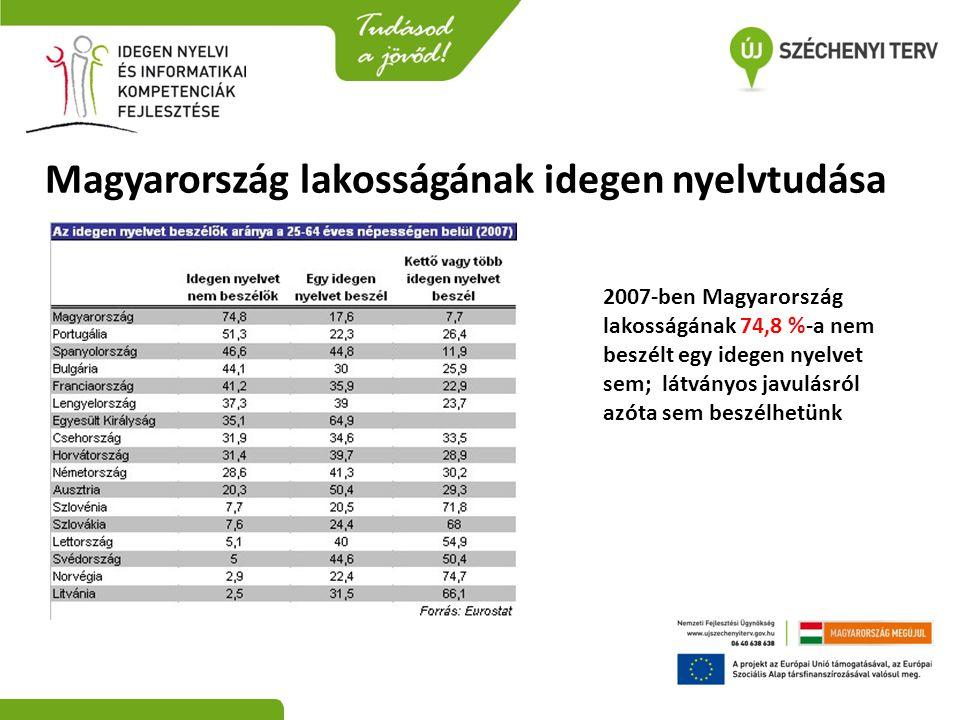 Magyarország lakosságának idegen nyelvtudása 2007-ben Magyarország lakosságának 74,8 %-a nem beszélt egy idegen nyelvet sem; látványos javulásról azót