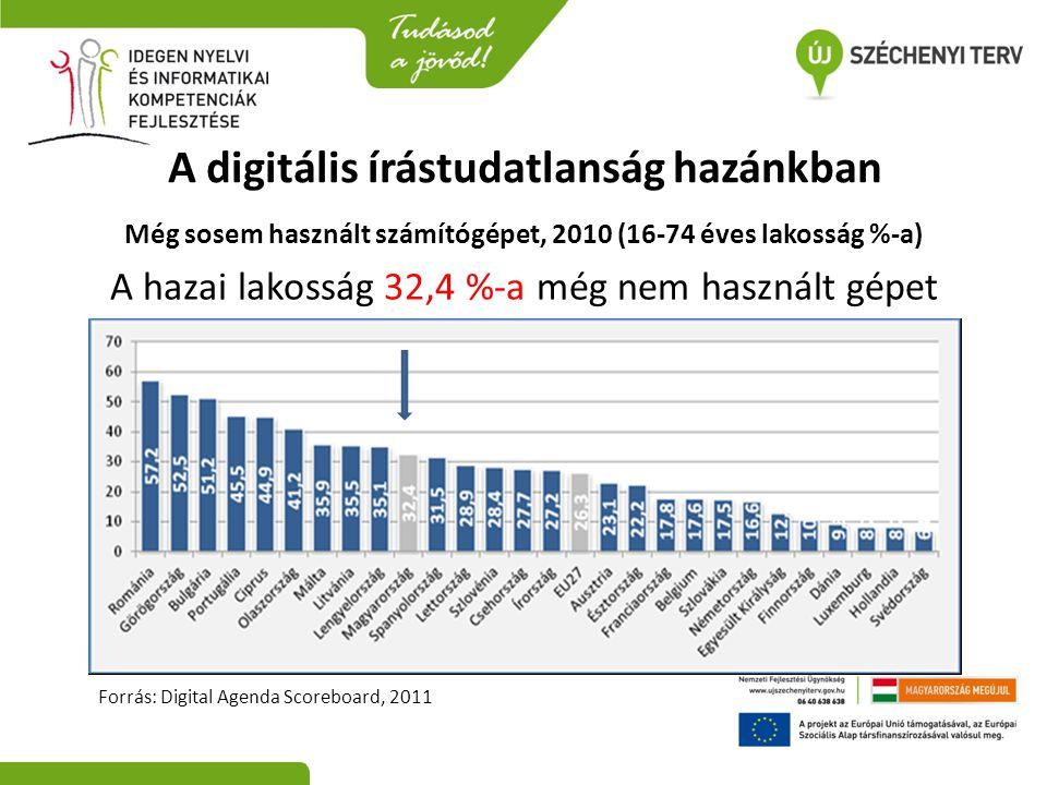 A digitális írástudatlanság hazánkban Még sosem használt számítógépet, 2010 (16-74 éves lakosság %-a) A hazai lakosság 32,4 %-a még nem használt gépet