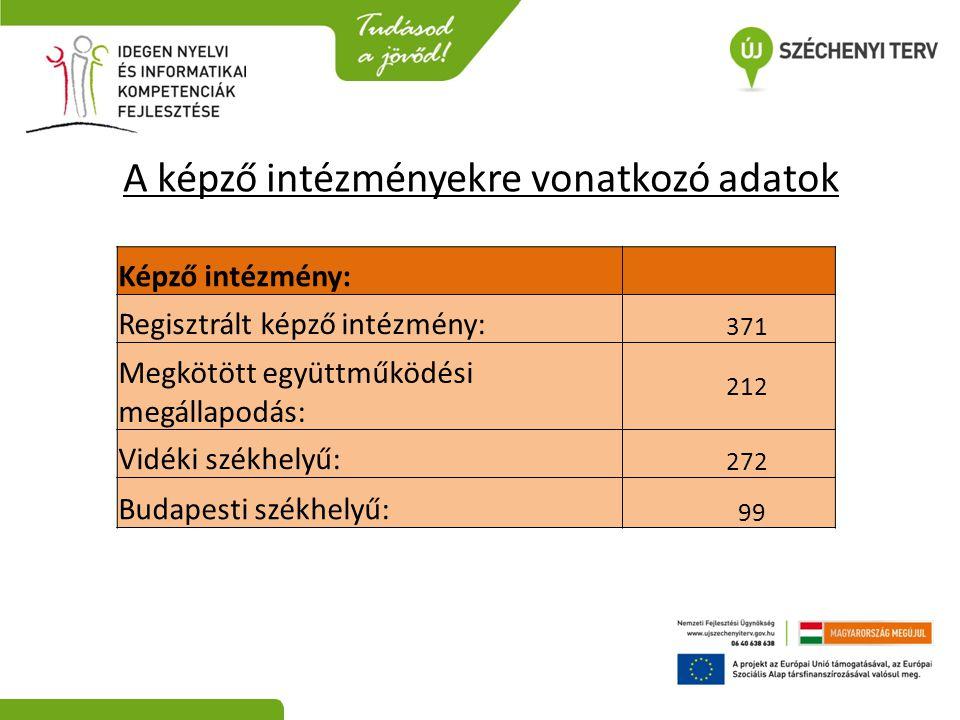 A képző intézményekre vonatkozó adatok Képző intézmény: Regisztrált képző intézmény: 371 Megkötött együttműködési megállapodás: 212 Vidéki székhelyű: