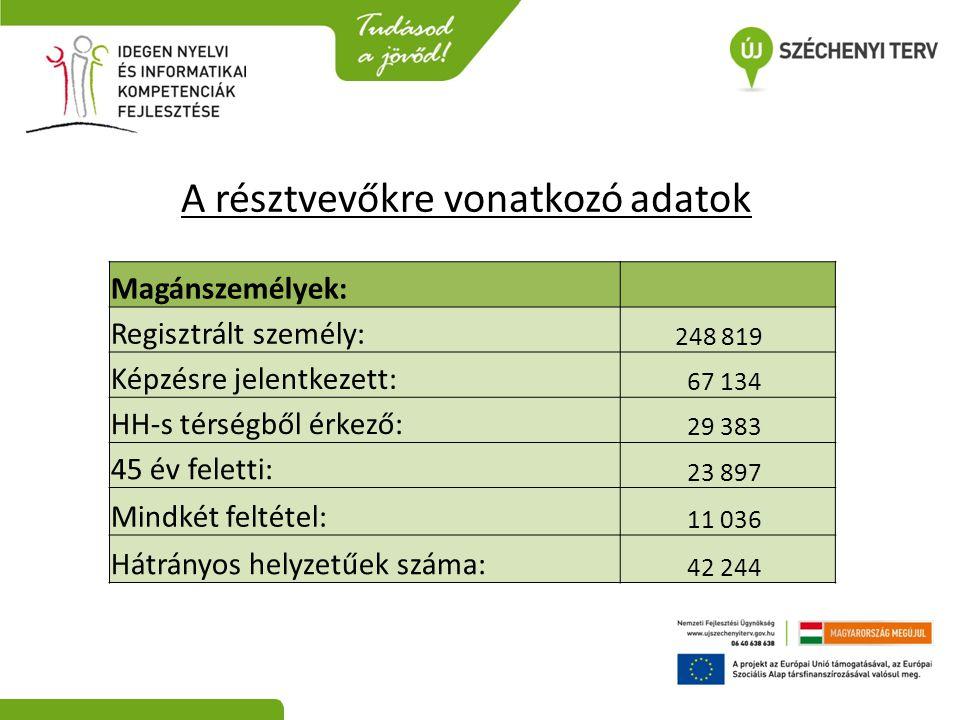Magánszemélyek: Regisztrált személy: 248 819 Képzésre jelentkezett: 67 134 HH-s térségből érkező: 29 383 45 év feletti: 23 897 Mindkét feltétel: 11 03