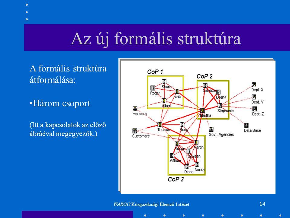 14 Az új formális struktúra A formális struktúra átformálása: •Három csoport (Itt a kapcsolatok az előző ábráéval megegyezők.) WARGO Közgazdasági Elem