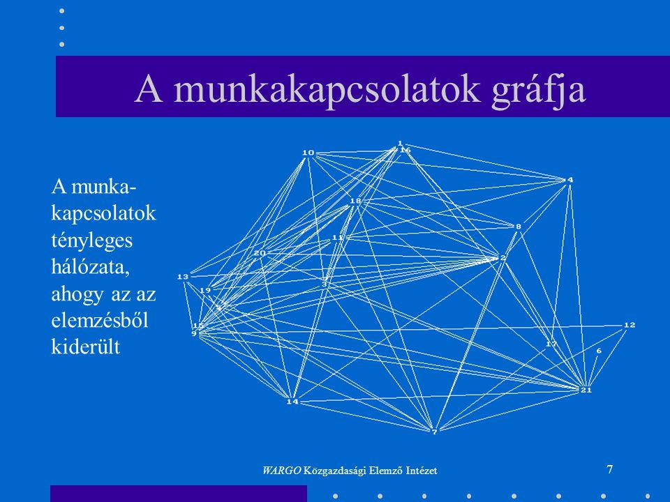 7 A munkakapcsolatok gráfja A munka- kapcsolatok tényleges hálózata, ahogy az az elemzésből kiderült WARGO Közgazdasági Elemző Intézet