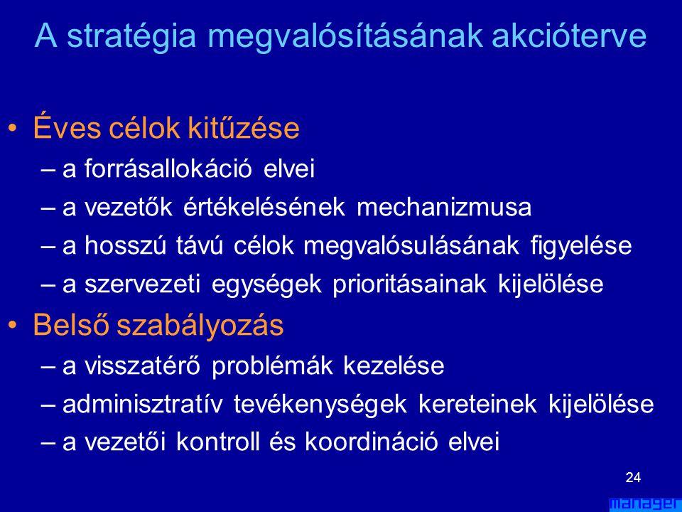 23 A megvalósítás vezetői feladatai •Éves célok kitűzése •Vállalati belső szabályozás •Erőforrás allokáció •A jelenlegi szervezeti struktúra módosítás