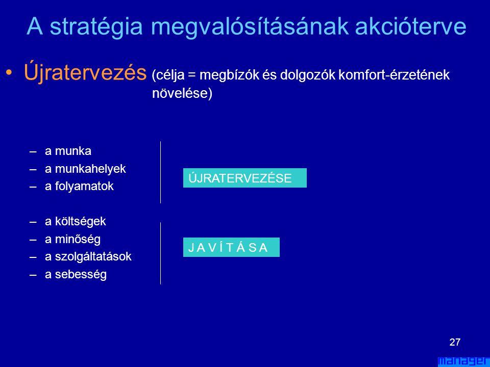 26 A stratégia megvalósításának akcióterve •S•Szervezeti struktúra változtatása –ü–üzletági struktúra –a–alapfunkciók –s–segítő funkciók –m–mátrix str