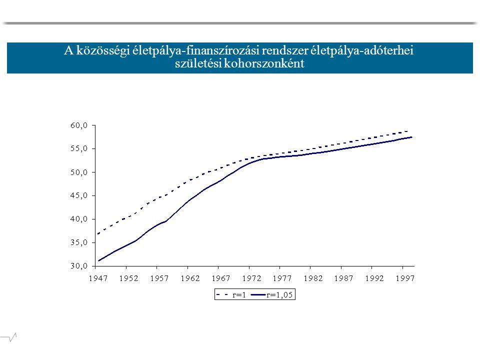 A közösségi életpálya-finanszírozási rendszer életpálya-adóterhei születési kohorszonként