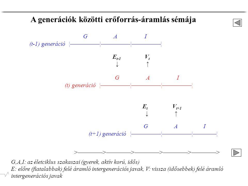 G AI (t) generáció ¦—————¦—————¦—————¦ G A I (t+1) generáció ¦—————¦—————¦————¦ G A I (t-1) generáció ¦—————¦—————¦—————¦ E t-1 V t ↓ ↑ E t V t+1 ↓ ↑ G,A,I: az életciklus szakaszai (gyerek, aktív korú, idős) E: előre (fiatalabbak) felé áramló intergenerációs javak, V: vissza (idősebbek) felé áramló intergenerációs javak A generációk közötti erőforrás-áramlás sémája >————>————>————>————>————>