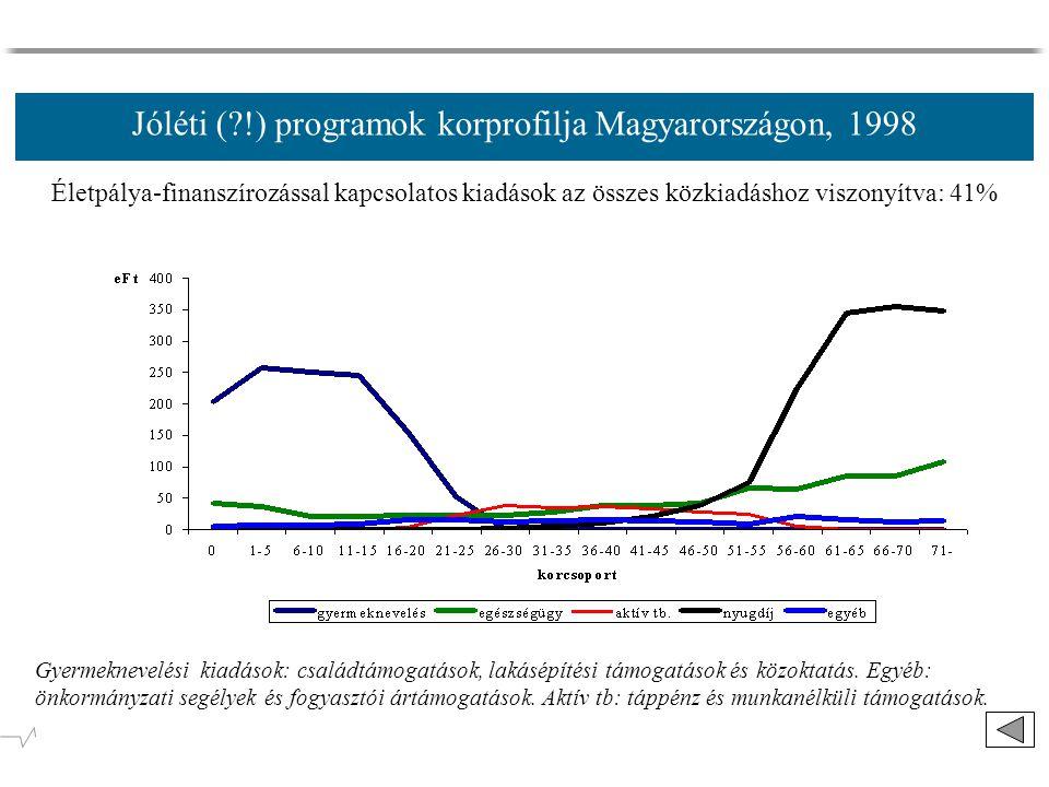 Jóléti ( !) programok korprofilja Magyarországon, 1998 Életpálya-finanszírozással kapcsolatos kiadások az összes közkiadáshoz viszonyítva: 41% Gyermeknevelési kiadások: családtámogatások, lakásépítési támogatások és közoktatás.
