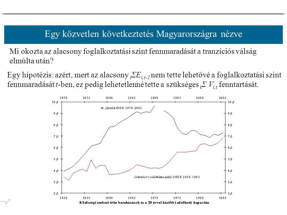 Egy közvetlen következtetés Magyarországra nézve Mi okozta az alacsony foglalkoztatási szint fennmaradását a tranzíciós válság elmúlta után.