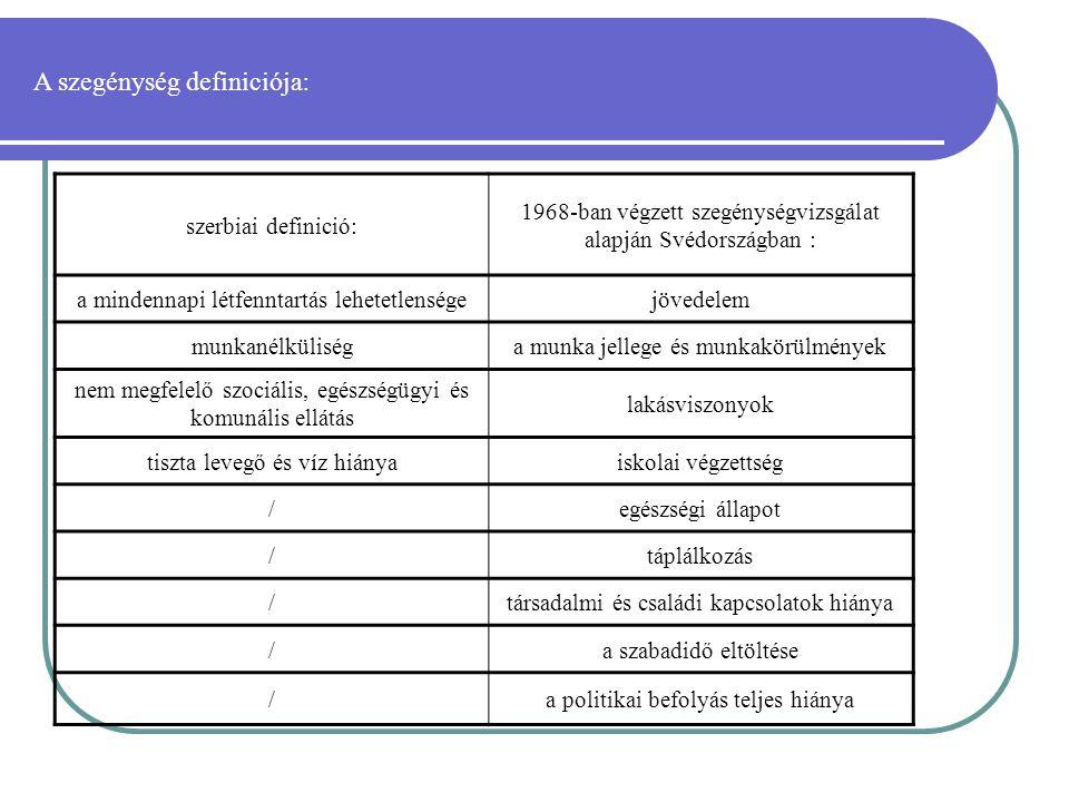 szerbiai definició: 1968-ban végzett szegénységvizsgálat alapján Svédországban : a mindennapi létfenntartás lehetetlenségejövedelem munkanélküliséga munka jellege és munkakörülmények nem megfelelő szociális, egészségügyi és komunális ellátás lakásviszonyok tiszta levegő és víz hiányaiskolai végzettség /egészségi állapot /táplálkozás /társadalmi és családi kapcsolatok hiánya /a szabadidő eltöltése /a politikai befolyás teljes hiánya A szegénység definiciója :