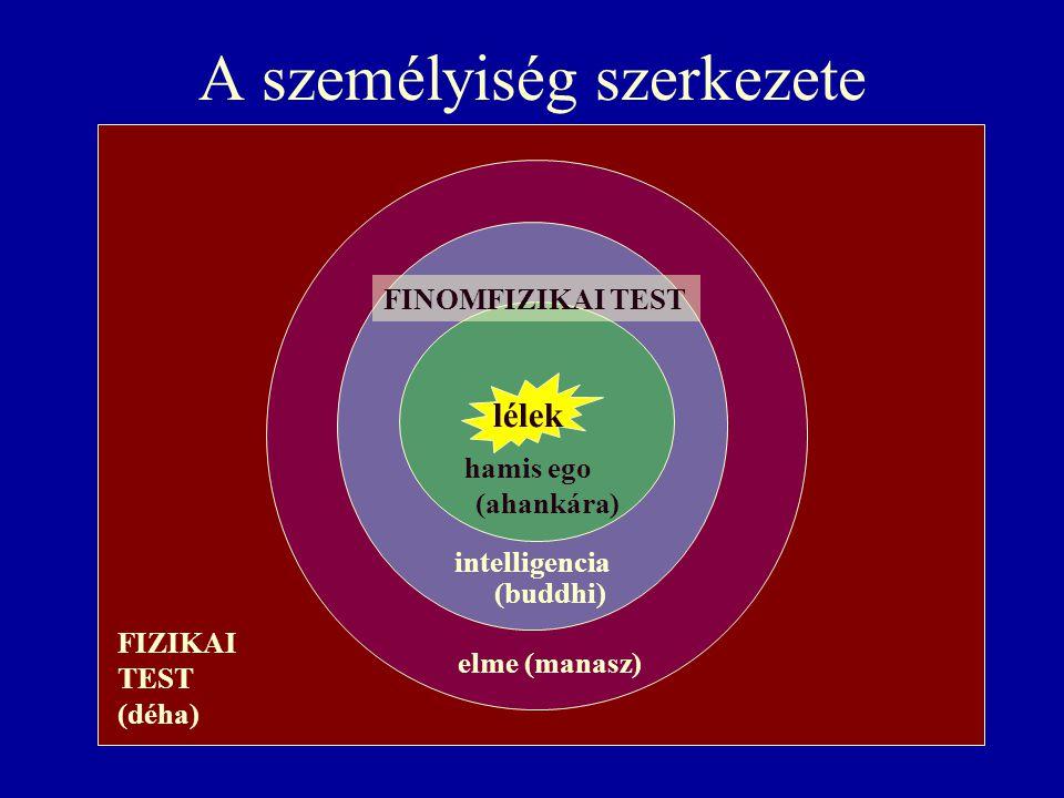 A személyiség szerkezete elme (manasz) intelligencia (buddhi) lélek hamis ego (ahankára) FIZIKAI TEST (déha) FINOMFIZIKAI TEST