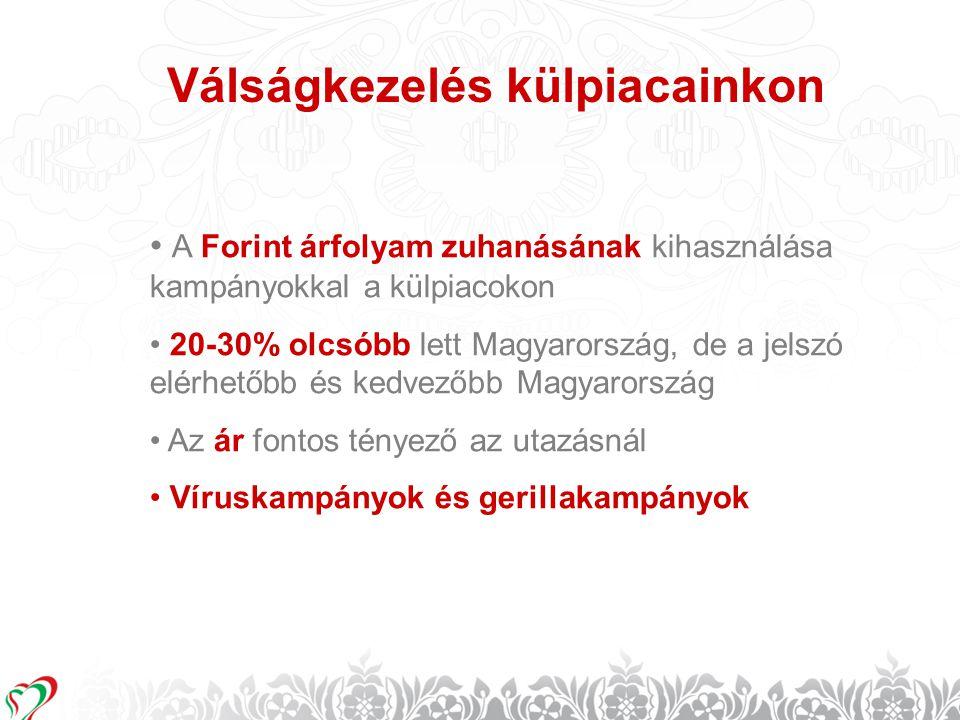 10 Válságkezelés külpiacainkon • A Forint árfolyam zuhanásának kihasználása kampányokkal a külpiacokon • 20-30% olcsóbb lett Magyarország, de a jelszó