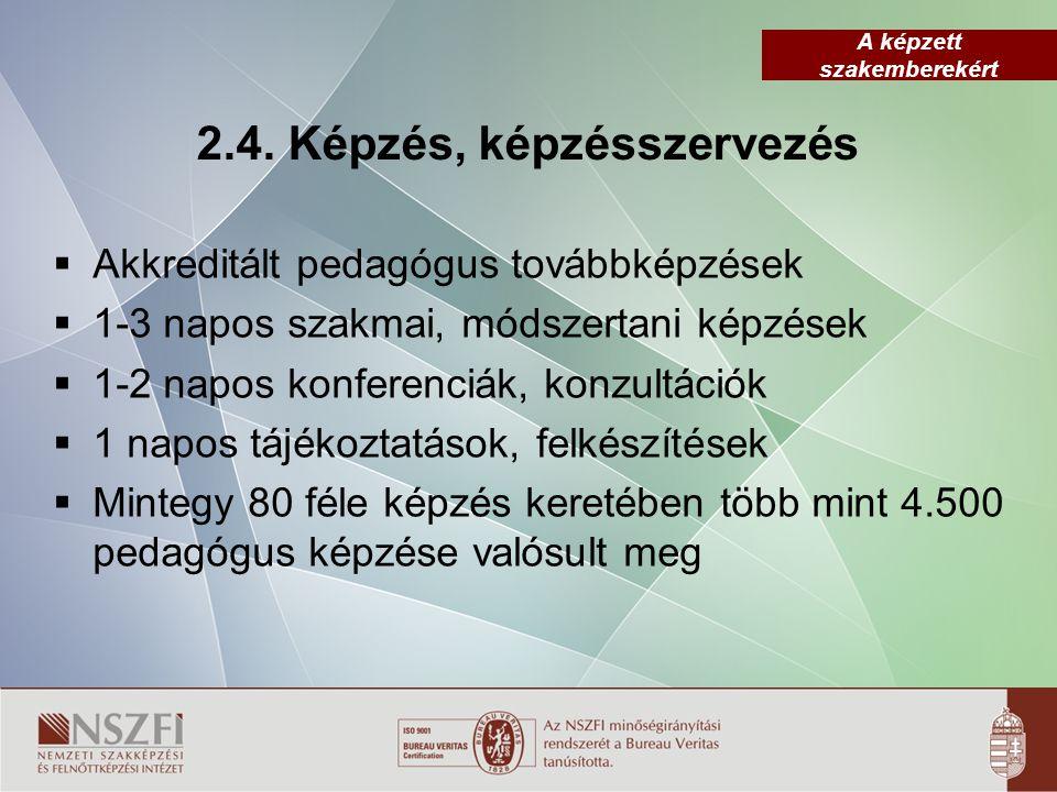 A képzett szakemberekért 2.4. Képzés, képzésszervezés  Akkreditált pedagógus továbbképzések  1-3 napos szakmai, módszertani képzések  1-2 napos kon