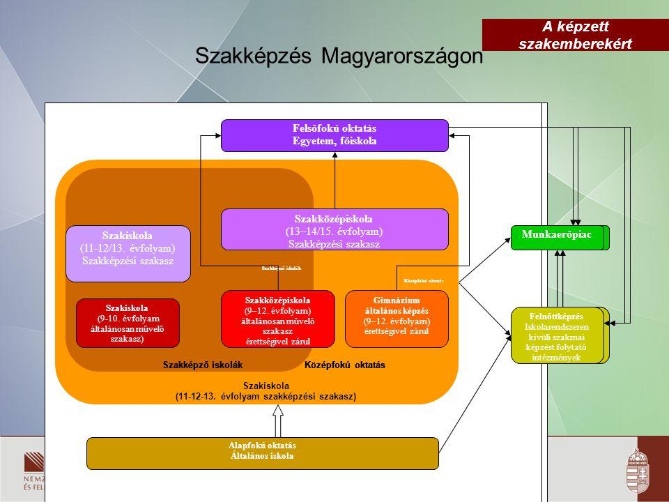 A képzett szakemberekért Szakiskola (11-12-13. évfolyam szakképzési szakasz) Középfokú oktatás Szakképző iskolák Szakiskola (9-10. évfolyam általánosa