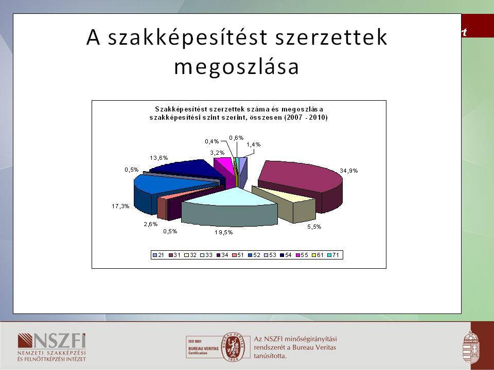 Folyamat KÖVETELMÉNYFOLYAMAT SZVKKP vizsgatevékenység Követelménym odul feladatprofil Szakmai vizsga tanulói munkaforma Tananyag- egység tulajdonság- profil cél kompetencia mérés