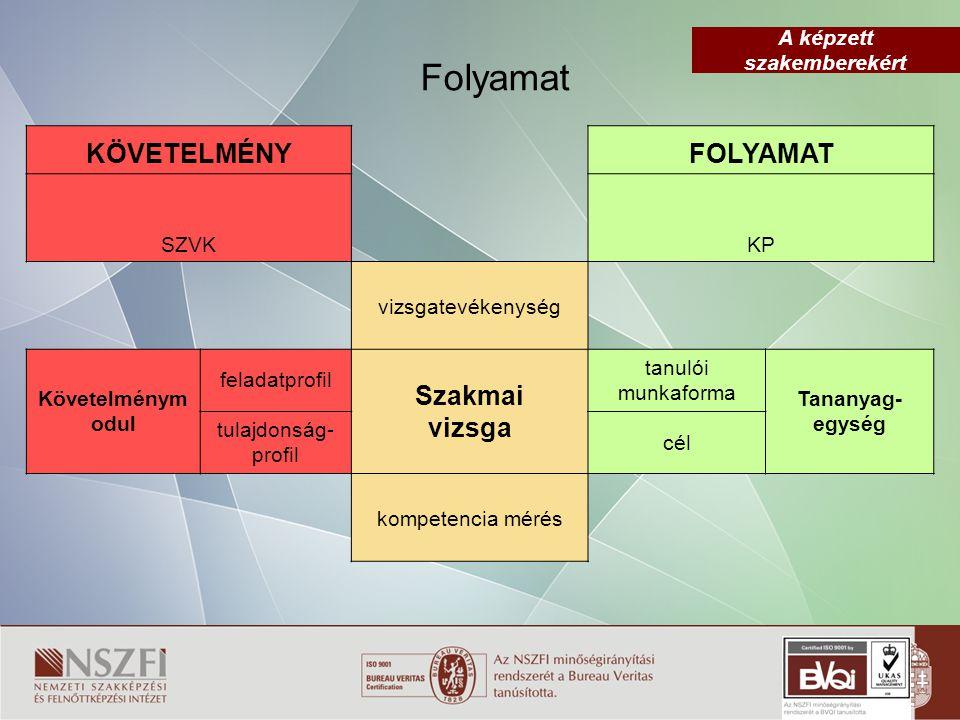 A képzett szakemberekért 3.4.Szakiskolai Fejlesztési Program  9.