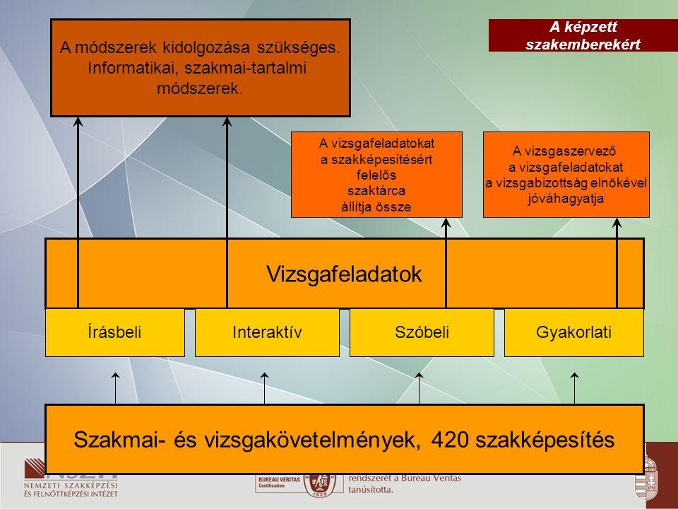 A képzett szakemberekért A SZAKKÉPZÉSI REFORM PRIORITÁSAI Gyakorlat-központú szakképzési rendszer kialakítása A duális képzés általánossá tétele érdekében a gyakorlati oktatás kiemelt támogatása A képzés hatékonyságának javítása (munkaerő-piacra képzés); ezzel a foglalkoztathatóság biztosítása A képzési ciklusidő, a szakmai tartalom és a vizsgarendszer újragondolása, racionalizálása A rendszer költség-hatékony működtetése Pályaorientáció, pályakövetés