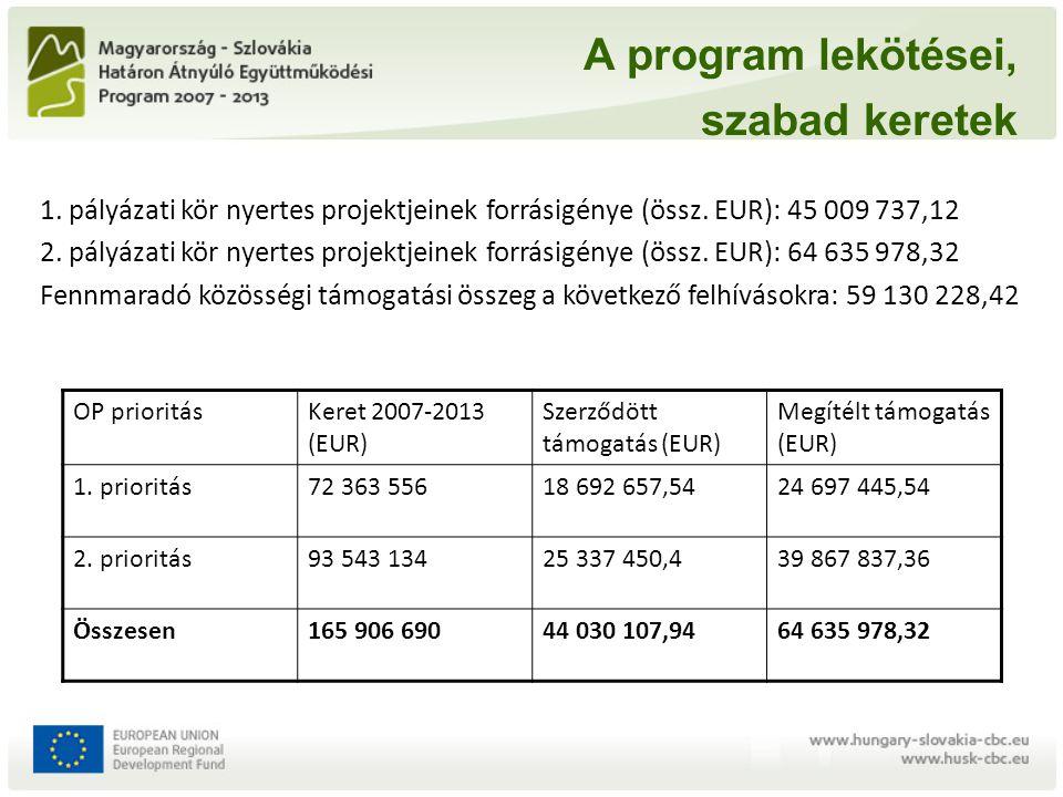 A program lekötései, szabad keretek 1. pályázati kör nyertes projektjeinek forrásigénye (össz. EUR): 45 009 737,12 2. pályázati kör nyertes projektjei