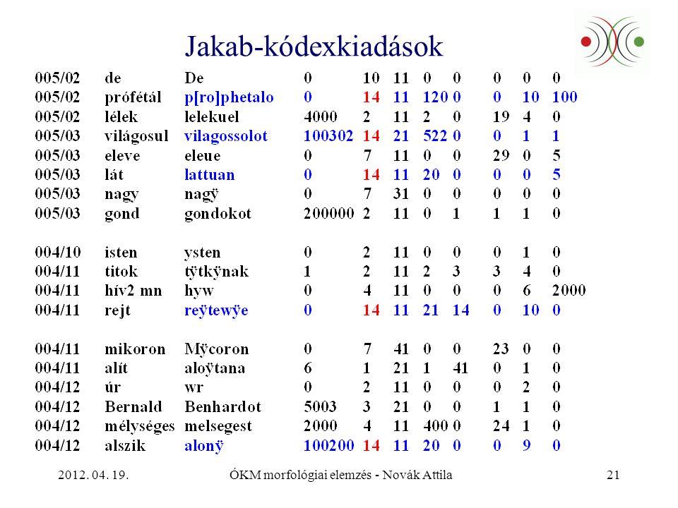 2012. 04. 19.ÓKM morfológiai elemzés - Novák Attila21 Jakab-kódexkiadások