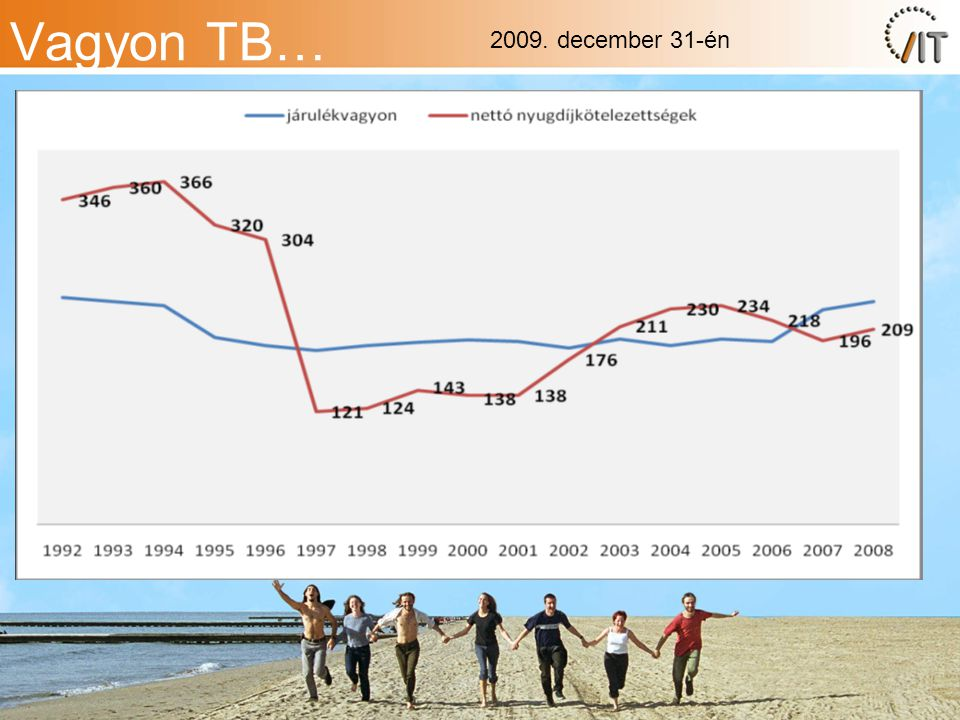 Vagyon TB… 2009. december 31-én