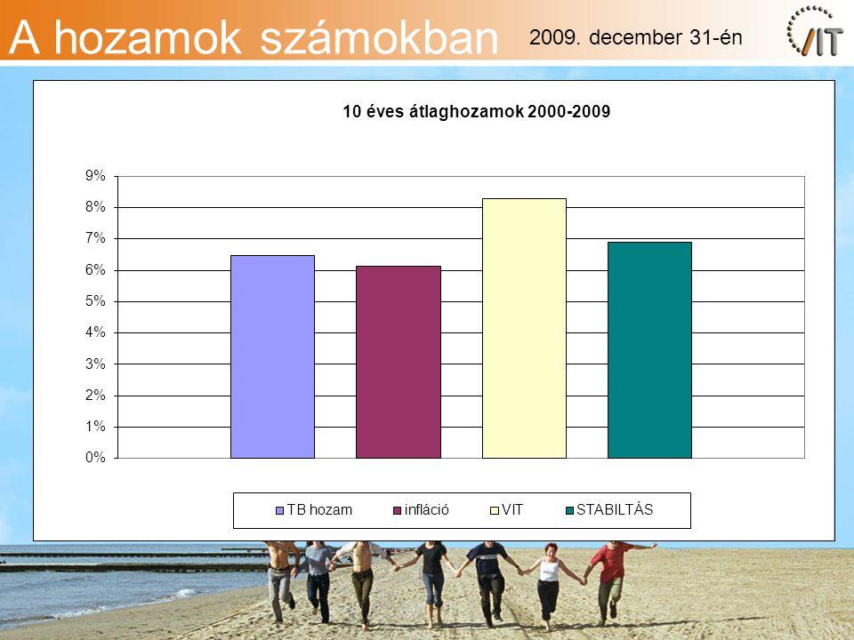 A hozamok számokban 2009. december 31-én
