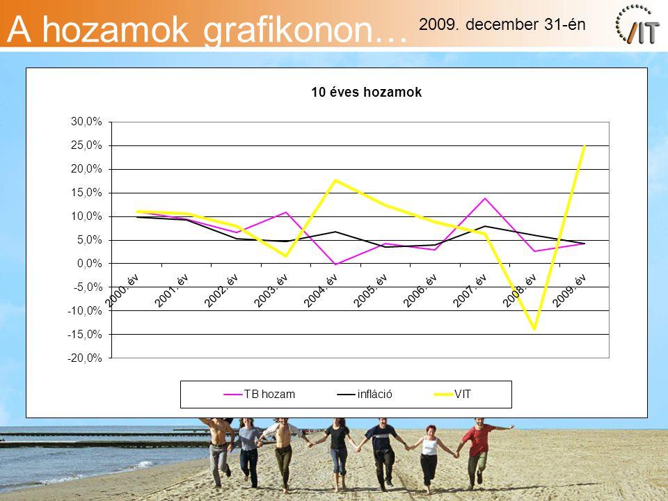 A hozamok grafikonon… 2009. december 31-én