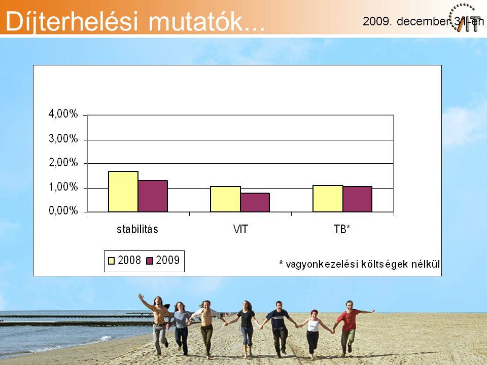 Díjterhelési mutatók... 2009. december 31-én
