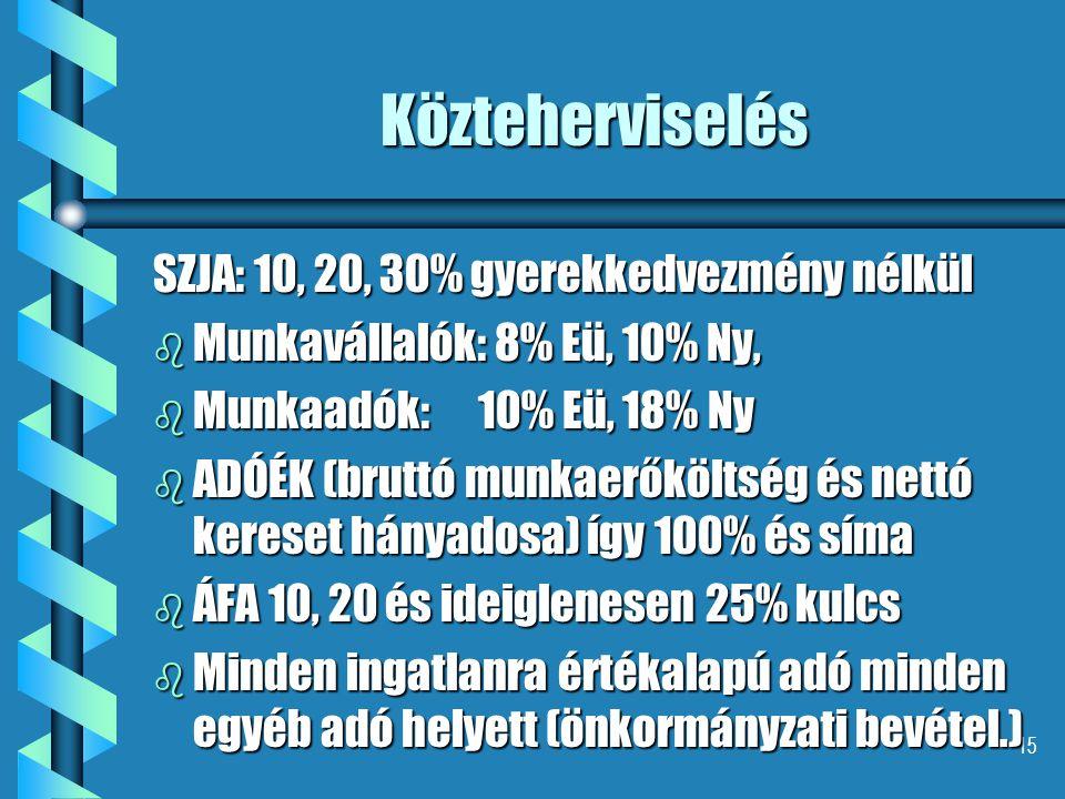 15 Közteherviselés SZJA: 10, 20, 30% gyerekkedvezmény nélkül b Munkavállalók: 8% Eü, 10% Ny, b Munkaadók: 10% Eü, 18% Ny b ADÓÉK (bruttó munkaerőköltség és nettó kereset hányadosa) így 100% és síma b ÁFA 10, 20 és ideiglenesen 25% kulcs b Minden ingatlanra értékalapú adó minden egyéb adó helyett (önkormányzati bevétel.)
